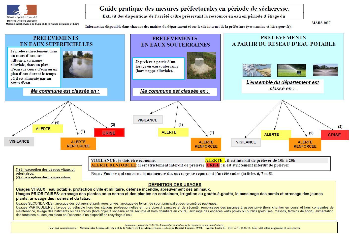 guide pratique des mesures prefectorales en période de secheresse